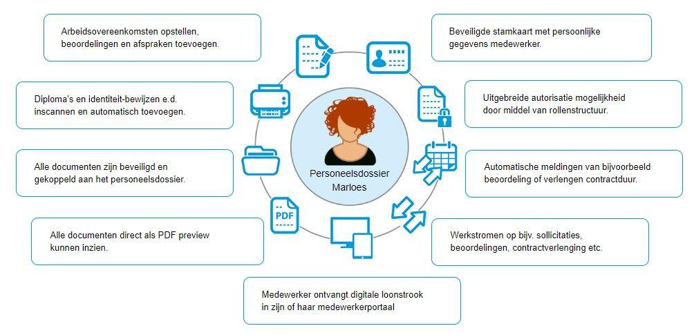 effectief beheer van je digitale personeelsdossier