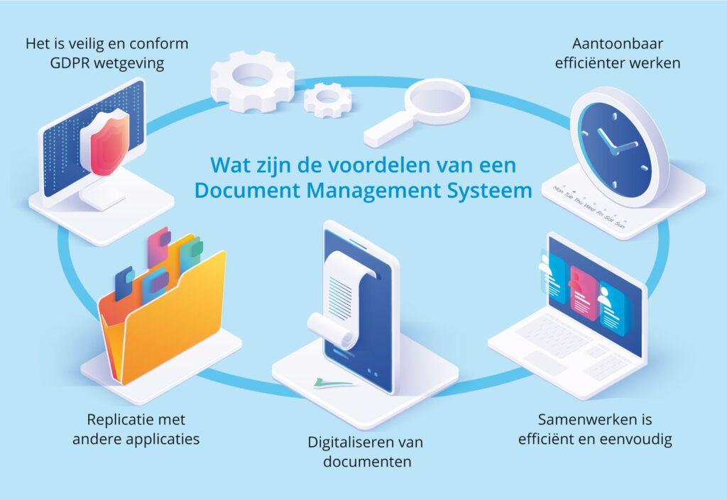 De voordelen van een document management systeem (DMS)