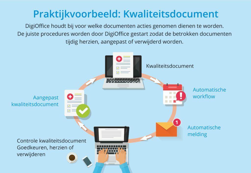 Workflow management praktijkvoorbeeld kwaliteitsproces